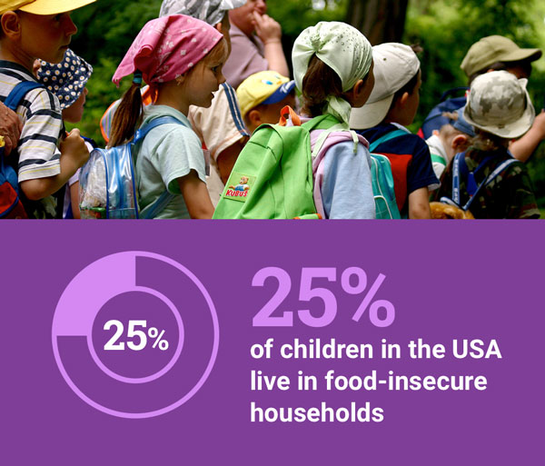 25-percent-children-in-usa-live-in-food-insecure-households